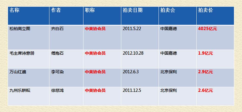 中国名家作者名画拍卖表