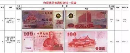 台湾地区纪念钞简介